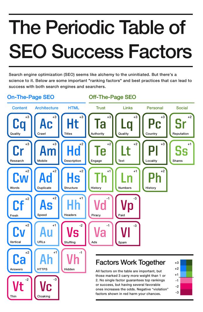 SEO-Periodic_Table